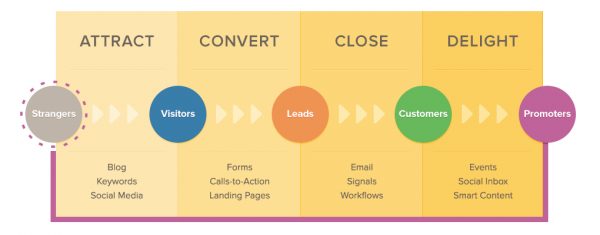 Intellegentia Inbound Marketing Methodology