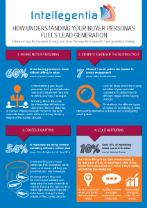 How understanding your buyer personas fuels lead general infographic