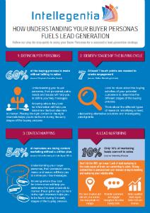 How understanding your buyer personas fuels lead general infographic